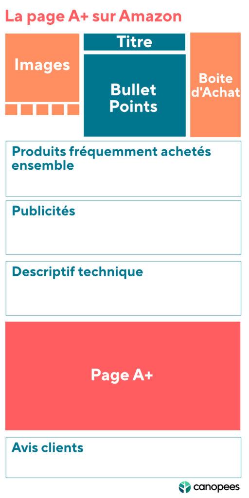 Page produit Amazon PAge A+